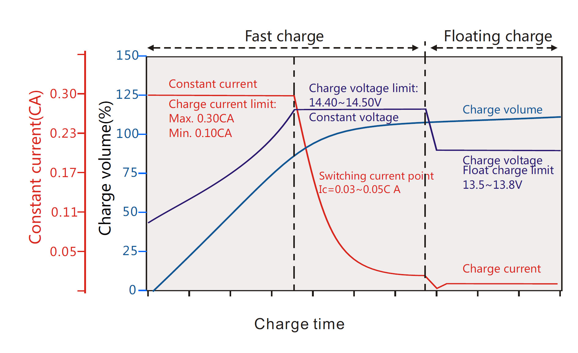 Solar Batteries Charge Recommendation Chart