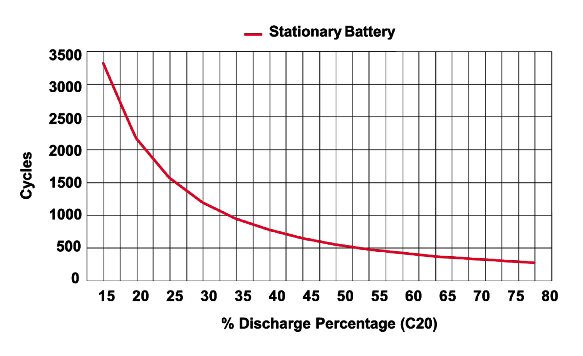 Solar Batteries Depth of Discharge Chart
